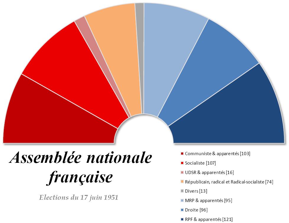 Equlibres politiques à l'Assemblée Nationale suites aux élections de 1951.
